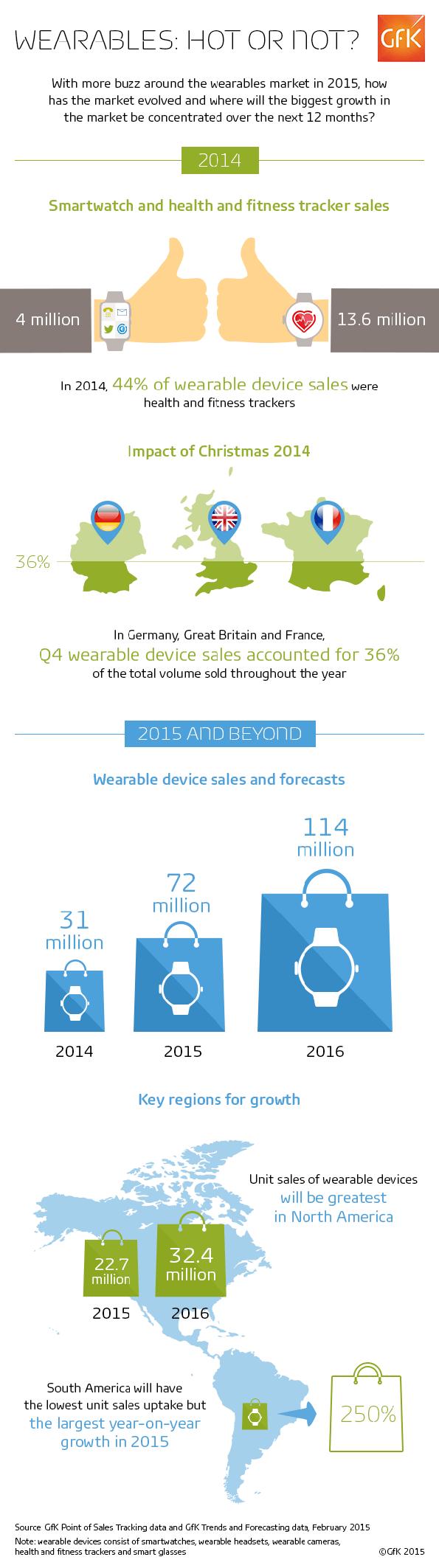 infographie-le-marche-mondial-des-wearables-2015