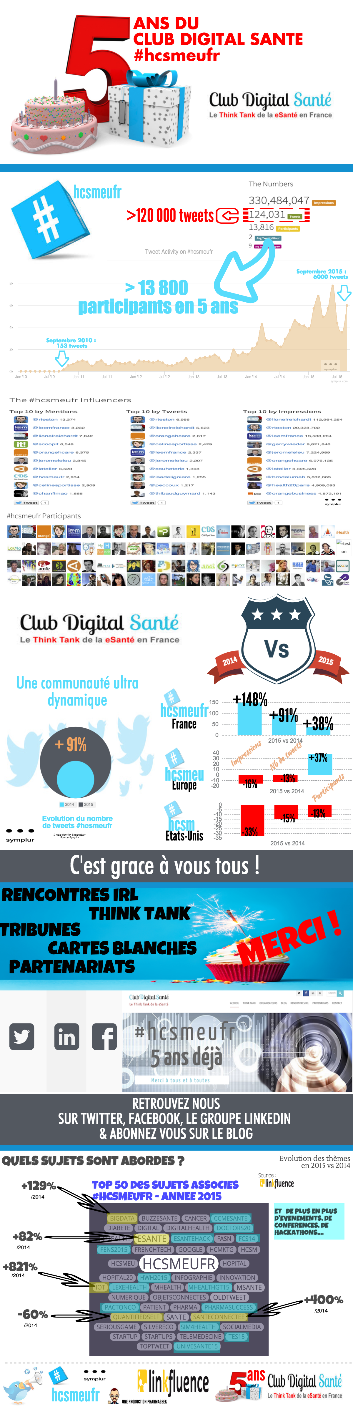 INFOGRAPHIE 5 ANS CDS 2