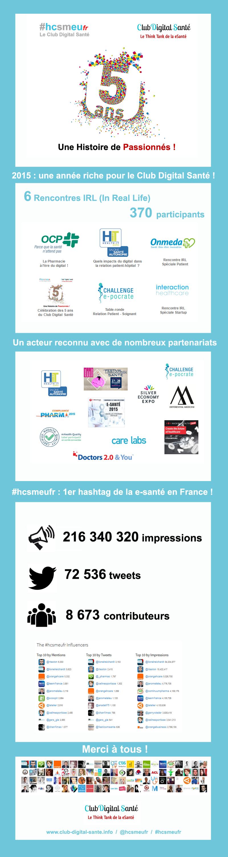 Le Club Digital Santé Vous Souhaite De Joyeuses Fêtes !